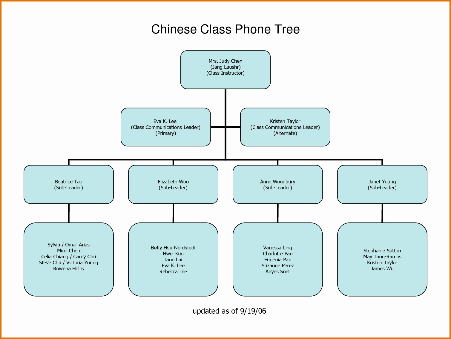 Call Tree Template Word Unique 7 Call Tree Templatereference Letters Words