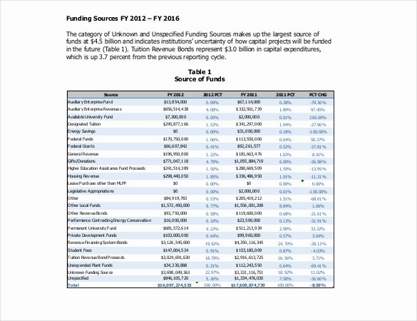 Capital Expenditure Budget Template Excel New 6 Capital Expenditure Bud Templates Doc Pdf Excel