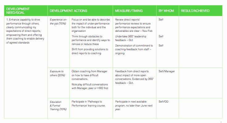 Career Development Plan Template Lovely Career Development Plan Template for Employees