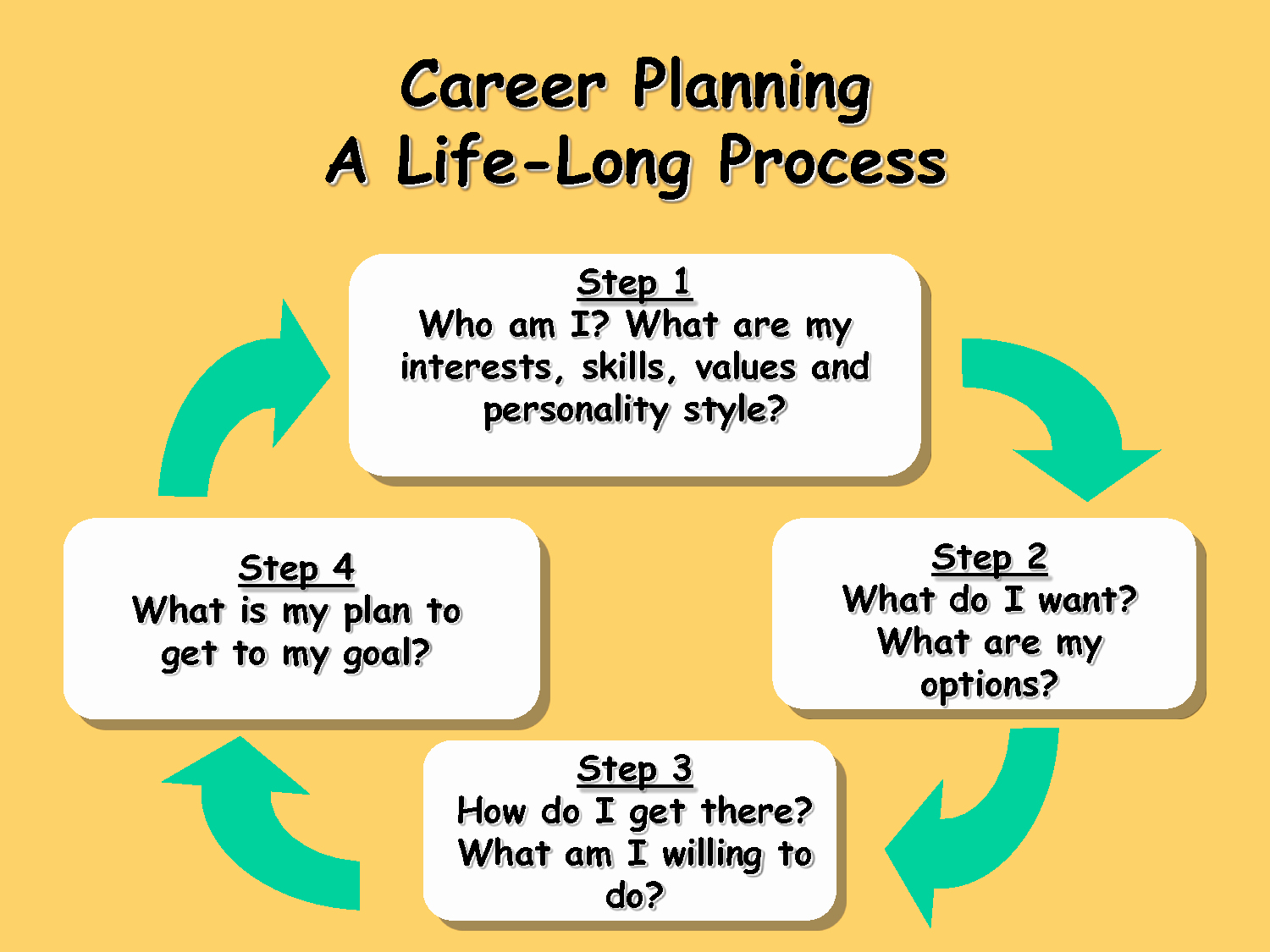 Career Path Planning Template Awesome Blueridgemanagement