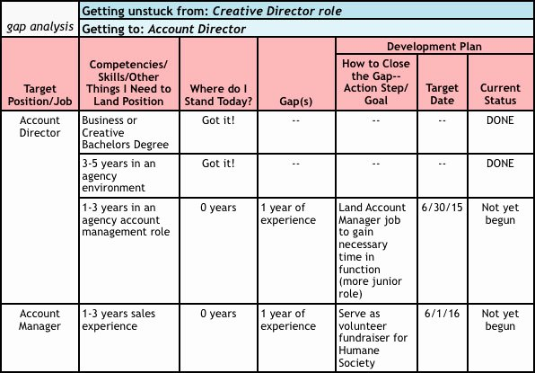 Career Path Planning Template Beautiful 25 Of Template for social Work Career Ladder