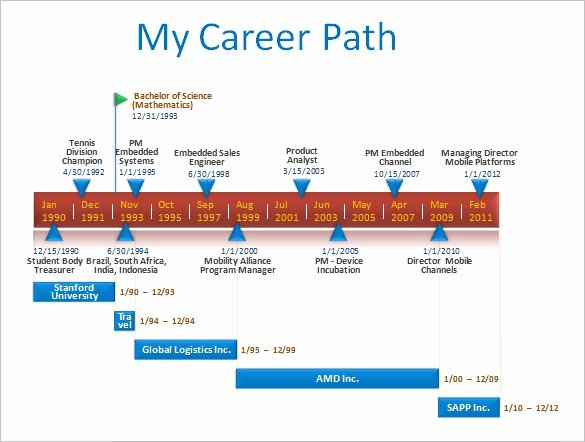 Career Path Planning Template Best Of 9 Career Timeline Templates – Free Sample Example