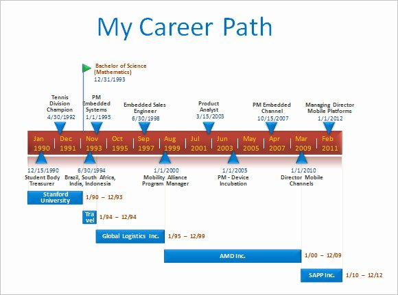 Career Path Planning Template Inspirational 15 Career Timeline Templates – Samples Examples & format
