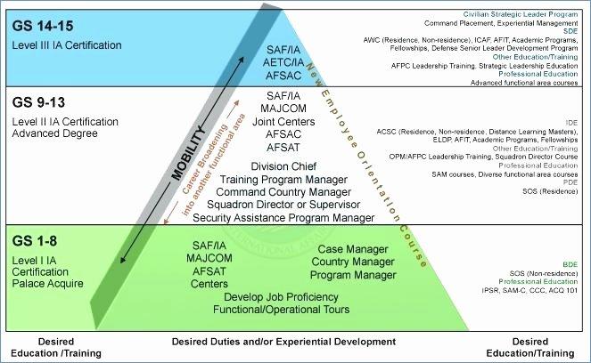 Career Path Planning Template Luxury Career Development Framework Powerpoint