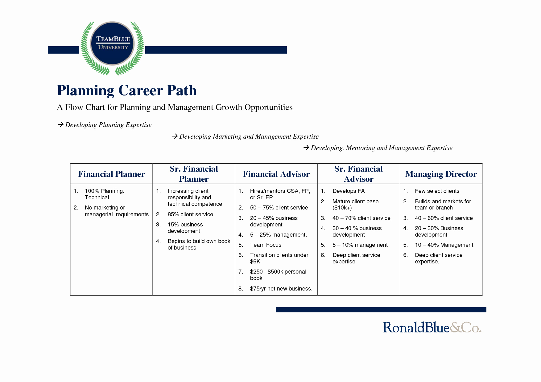 Career Path Planning Template New Index Of Cdn 5 1997 753