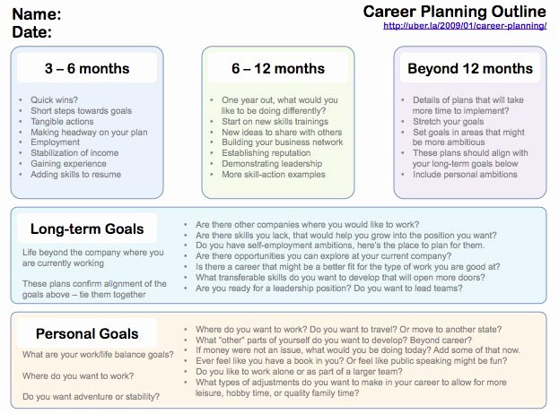 Career Path Planning Template New Pinterest • the World's Catalog Of Ideas