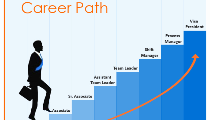 Career Path Planning Template New What Will Employee Development Be Like In 100 Years