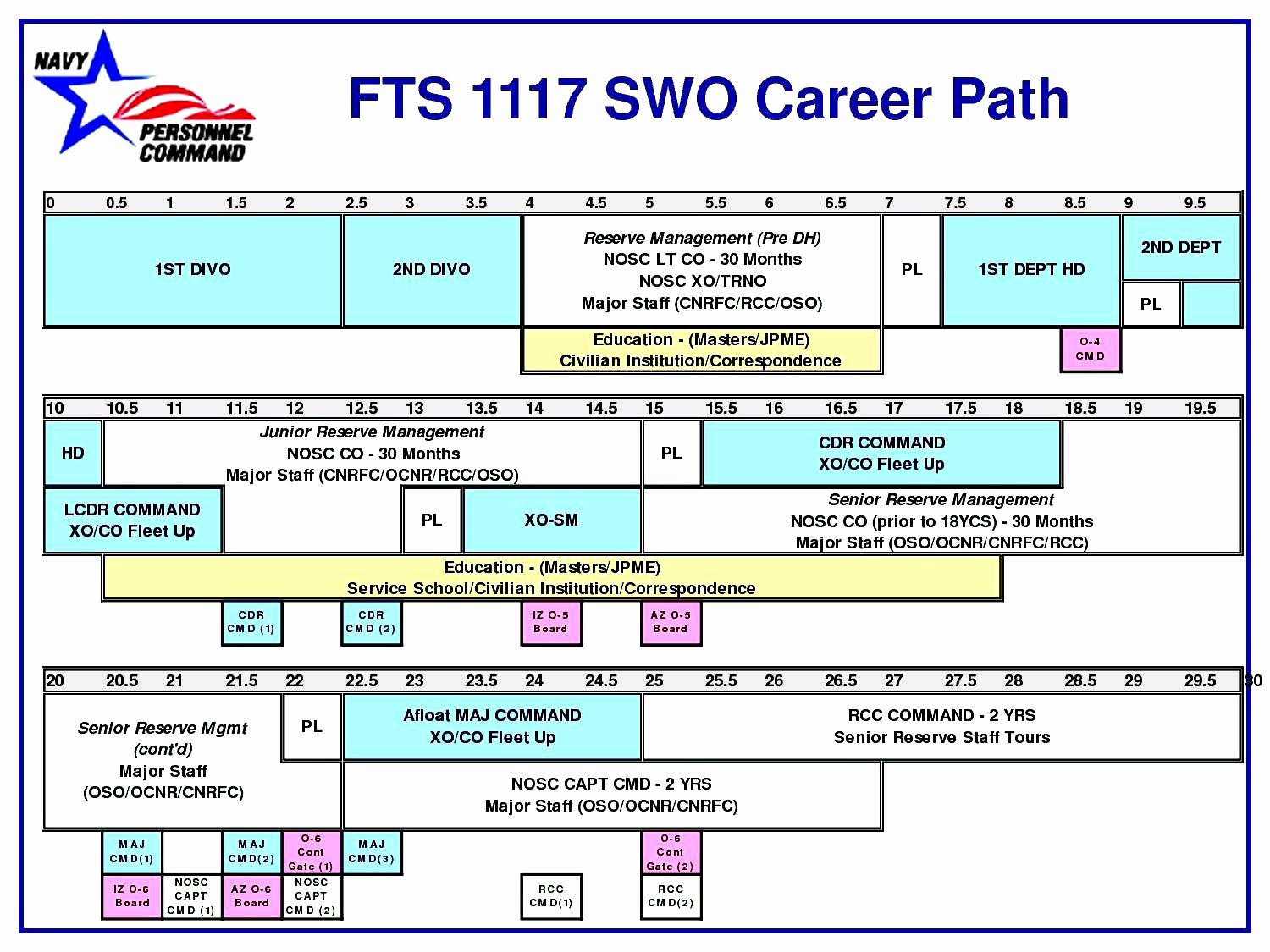 Career Path Planning Template Unique 16 Career Path Template Images Career Mapping and Planning