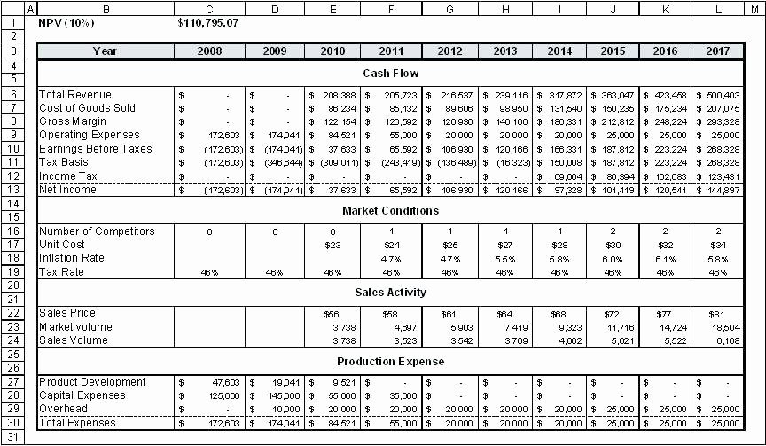 Cash Flow Analysis Template Beautiful Cash Flow Analysis Template
