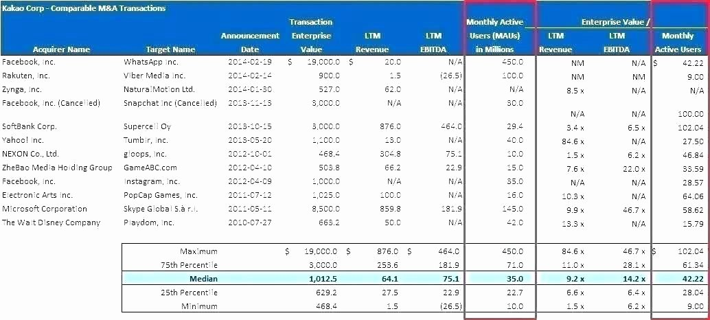 Cash Flow Analysis Template Inspirational Cash Flow Analysis Spreadsheet Cash Flow Analysis Template