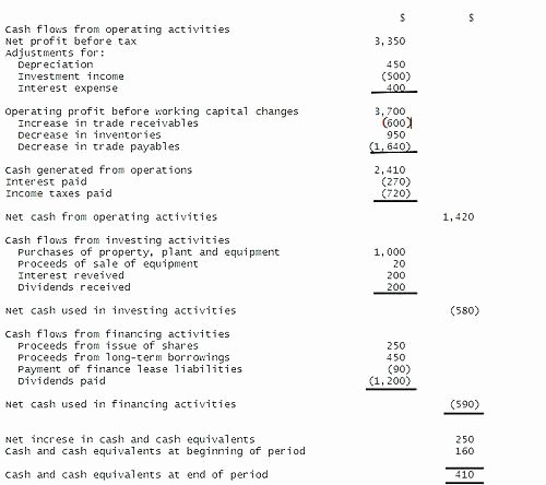 Cash Flow Analysis Template New Cash Flow Statement Sample Pdf Examples Statements