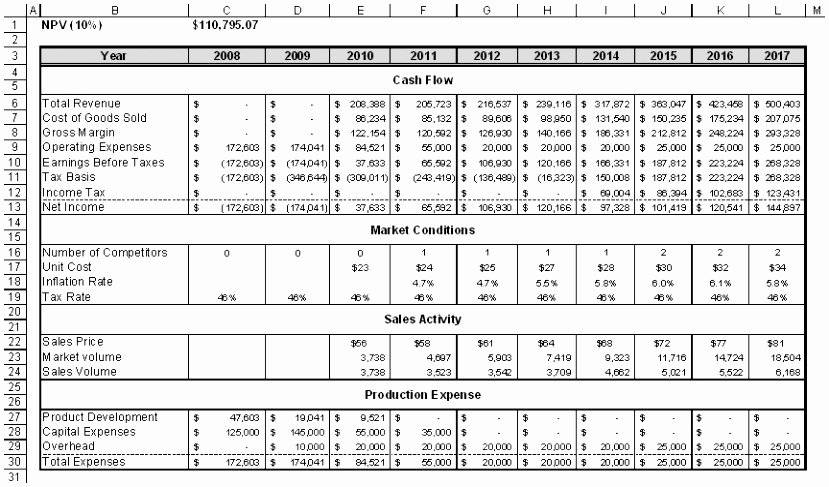 Cash Flow Analysis Template Unique 5 Global Cash Flow Analysis Template Uywou