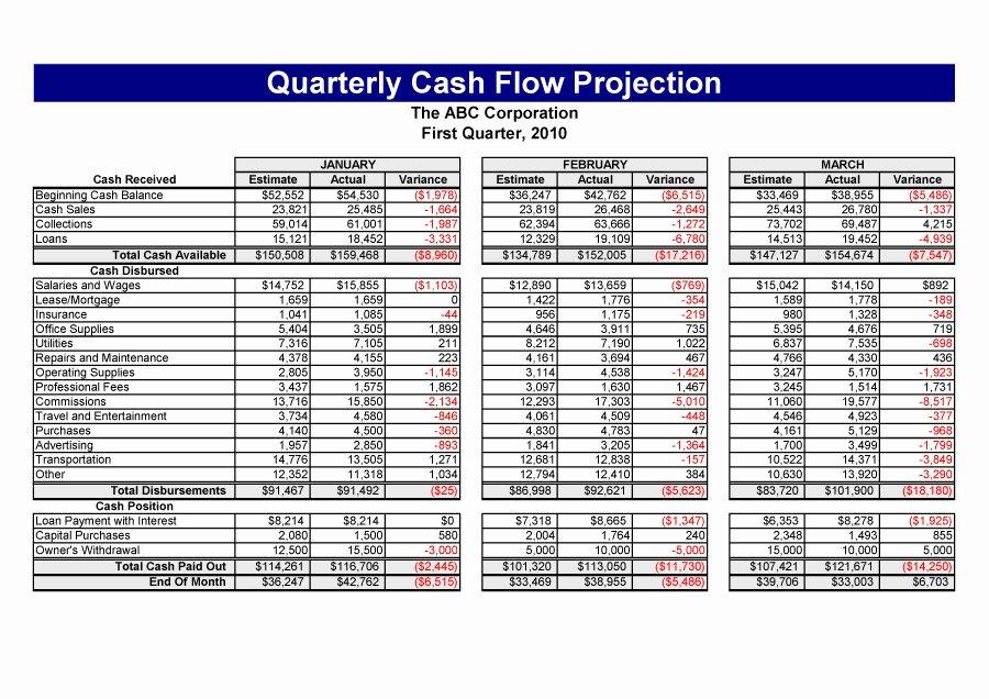 Cash Flow Chart Template Awesome Download Statement Cash Flows Template
