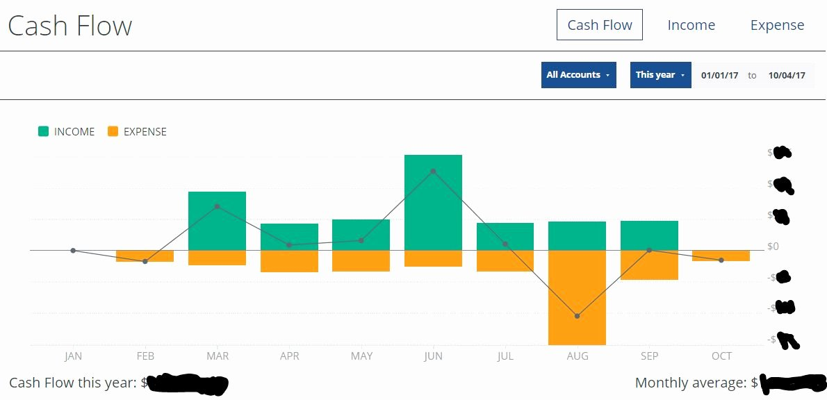 Cash Flow Chart Template Awesome Petty Cash Flowchart Flowchart In Word