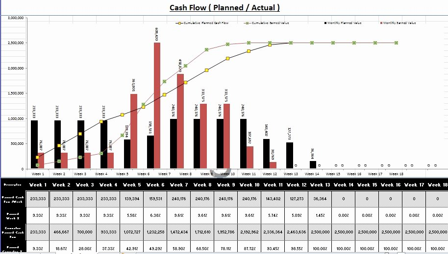 Cash Flow Chart Template Elegant Create Gantt Chart and Cash Flow Using Excel with Sample