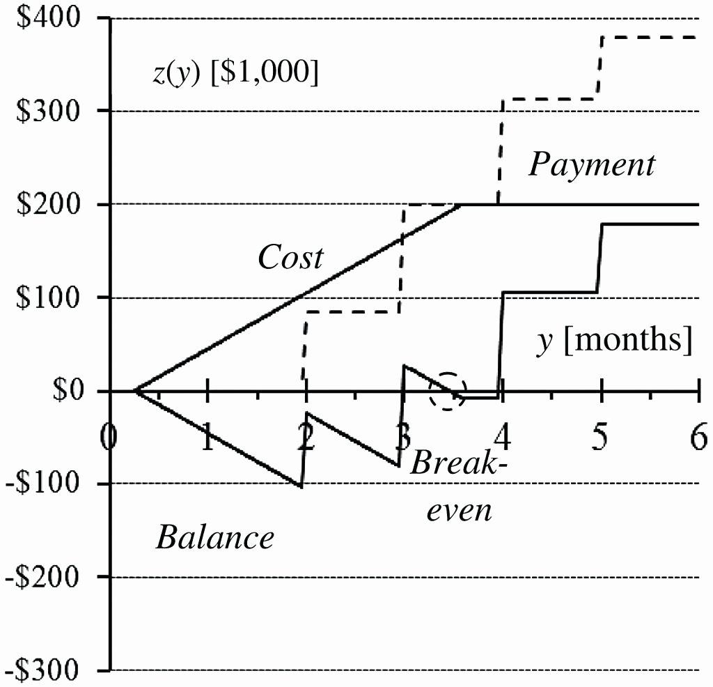 Cash Flow Chart Template Fresh Template Cash Flow Diagram Template