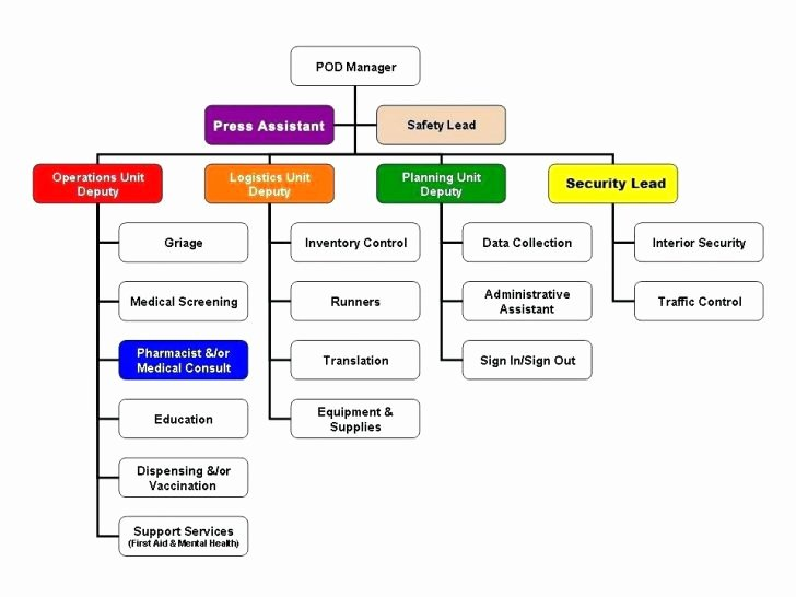 Chain Of Command Template Awesome 13 Sample Fire Department organizational Charts