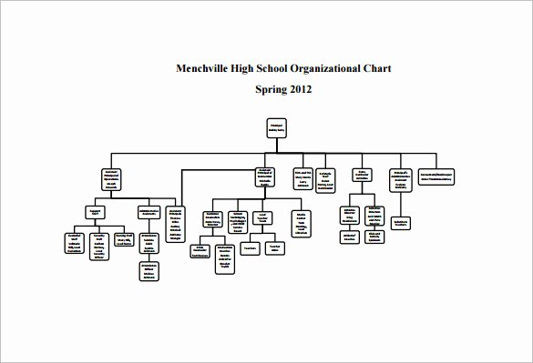 Chain Of Command Template Awesome Chain Of Mand Flow Chart Template – 40 organizational