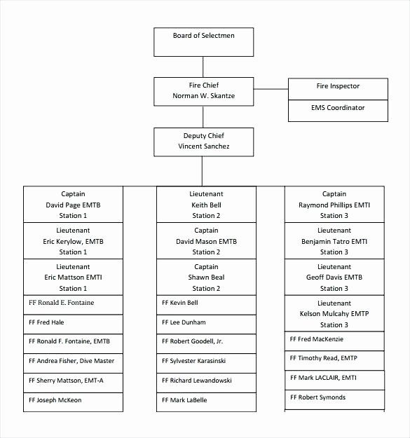Chain Of Command Template Beautiful Chain Of Mand Flow Chart Template – 40 organizational