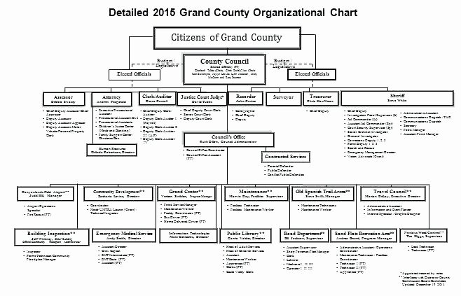 Chain Of Command Template Beautiful Modified Project organisation Chain Mand In Business