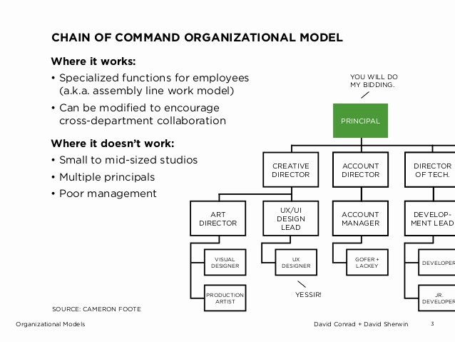 Chain Of Command Template Best Of Example organizational Models for Design Businesses