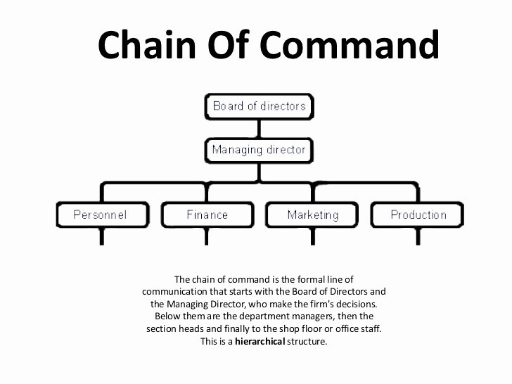Chain Of Command Template Best Of Management Chain Mand to Pin On Pinterest