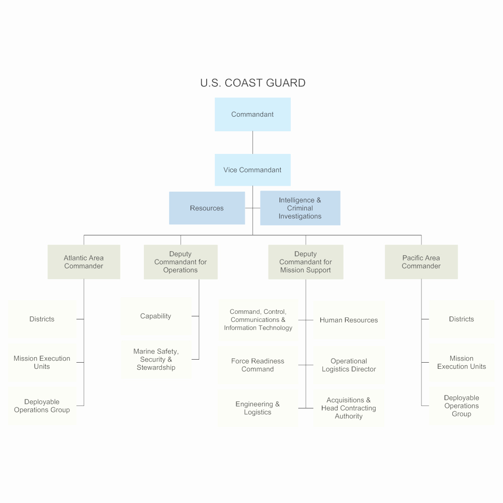 Chain Of Command Template Best Of U S Coast Guard Chain Of Mand
