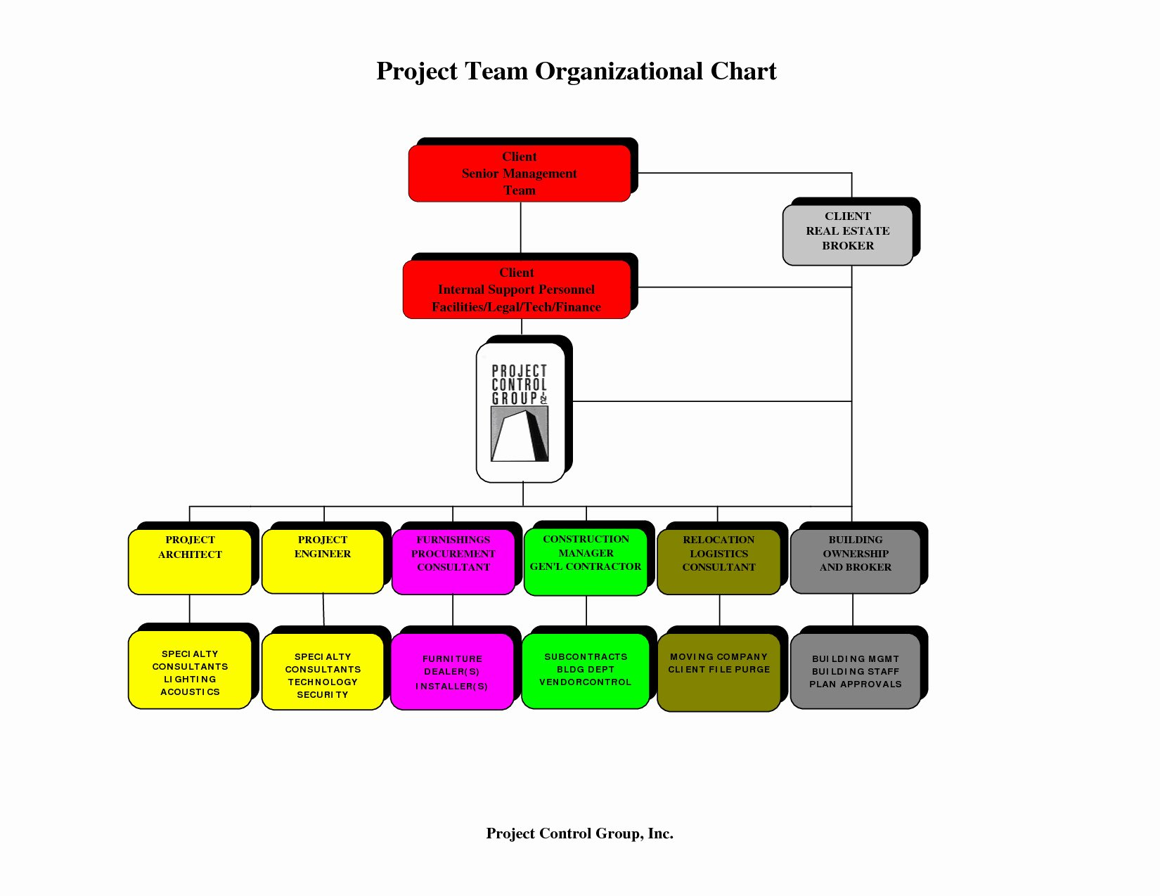 Chain Of Command Template Elegant Chain Of Mand Flow Chart Template – 40 organizational