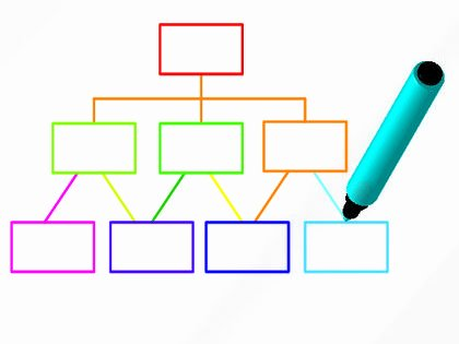 Chain Of Command Template Lovely Blank organizational Chart