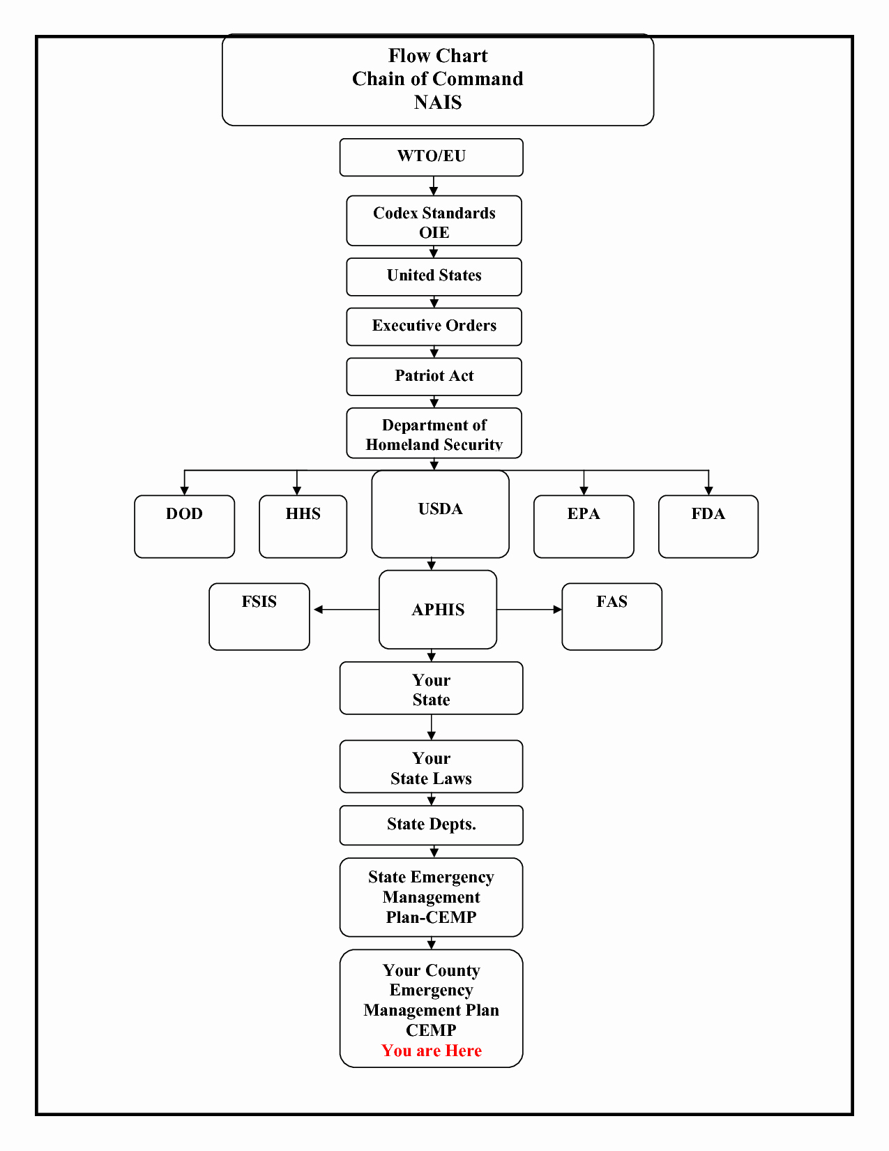 Chain Of Command Template Luxury Army Chain Mand Flow Chart to Pin On