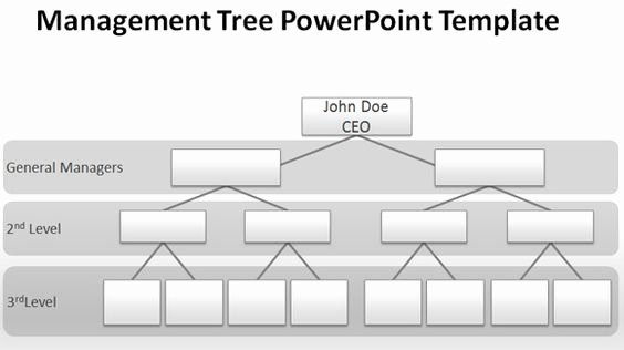 Chain Of Command Template Unique organizational Chart Ppt Template and Presentation On