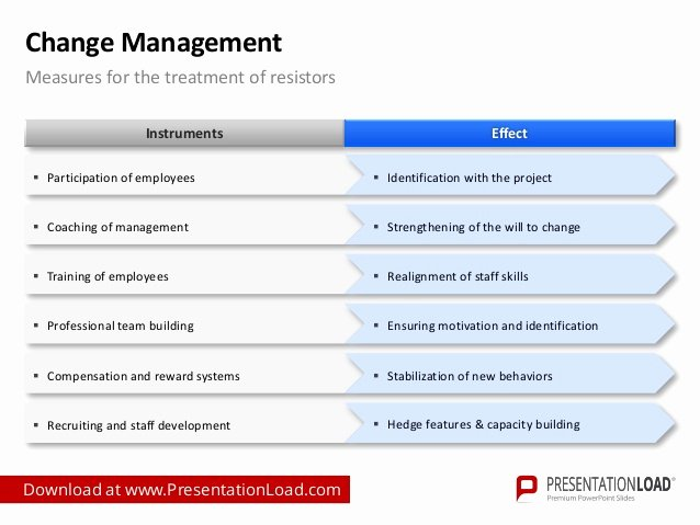 Change Management Communication Plan Template Awesome Change Management Powerpoint Template