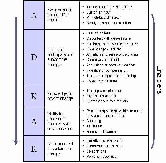 Change Management Communication Plan Template Beautiful Change Management Model for Staff & Constituents Adkar