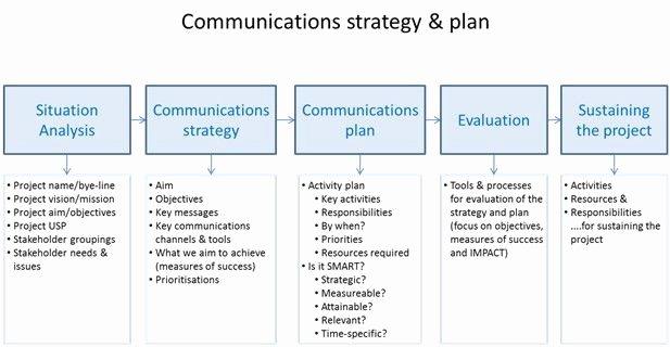 Change Management Communication Plan Template Beautiful Jisc Sustaining and Embedding Innovations Munications