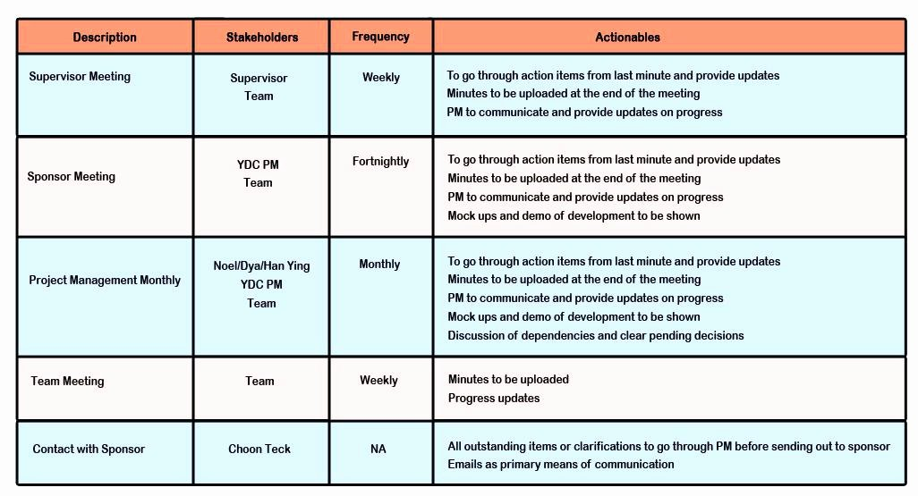 Change Management Communication Plan Template Beautiful Management Munication Plan Example Template Excel