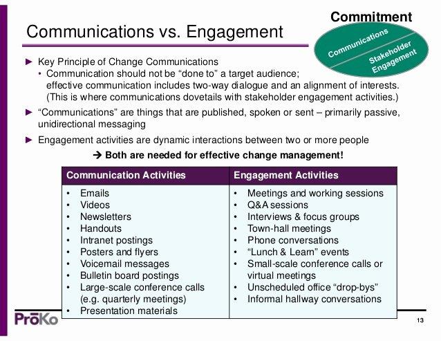 Change Management Communication Plan Template Beautiful org Change Munications Strategy & Tips