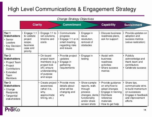 Change Management Communication Plan Template Elegant A Munication Strategy Template Change Management tools