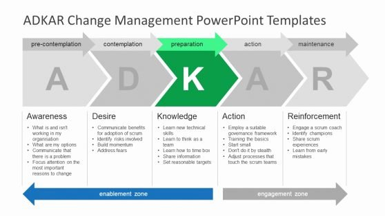 Change Management Communication Plan Template Elegant Strategic Alignment Model Powerpoint Templates
