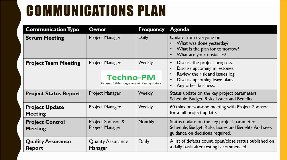 Change Management Communication Plan Template Fresh Project Kickoff Meeting Template Download Free Project
