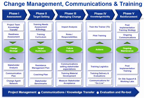 Change Management Communication Plan Template Inspirational Peoplesoft 9 2 – the Case for organization Change