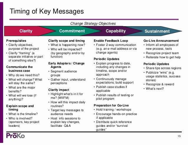 Change Management Communication Plan Template Luxury org Change Munications Strategy & Tips