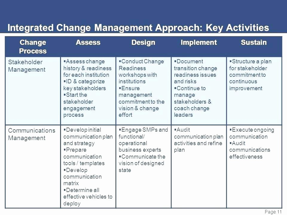 Change Management Communication Plan Template New Sample Day Plan Templates Sample Templates Day Transition