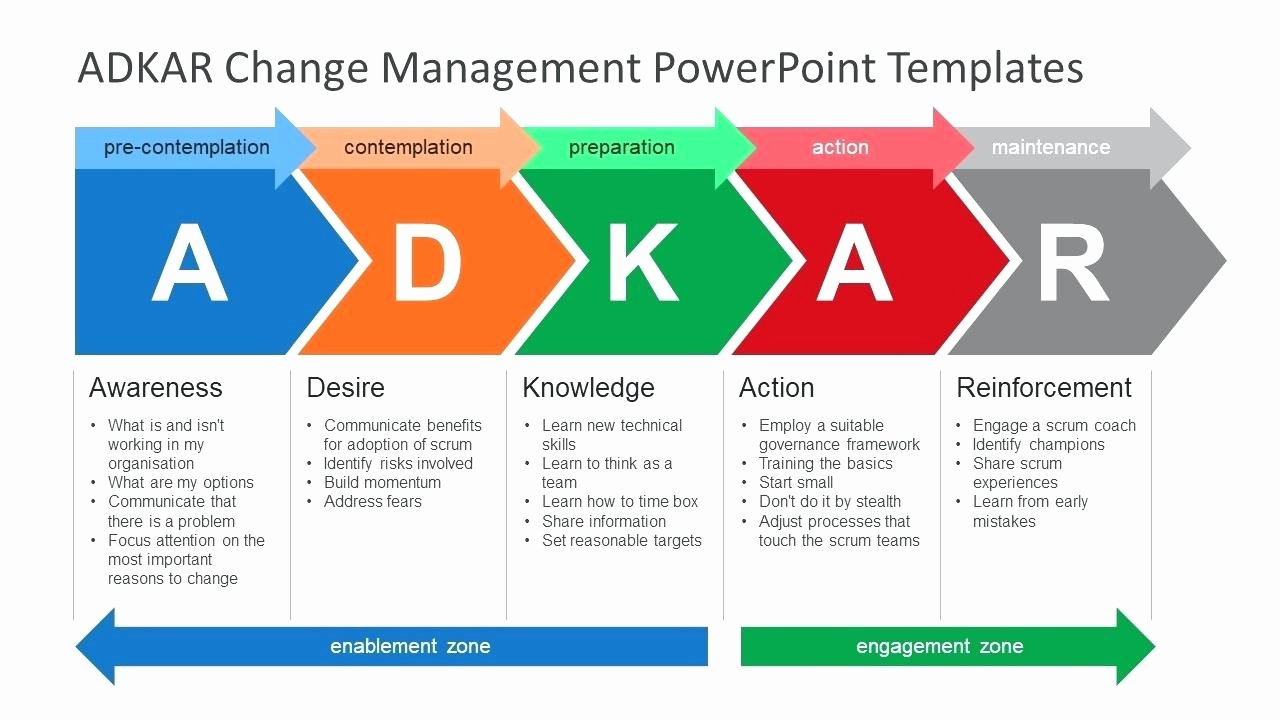 Change Management Communication Plan Template Unique Template Munication Plan Ppt Template