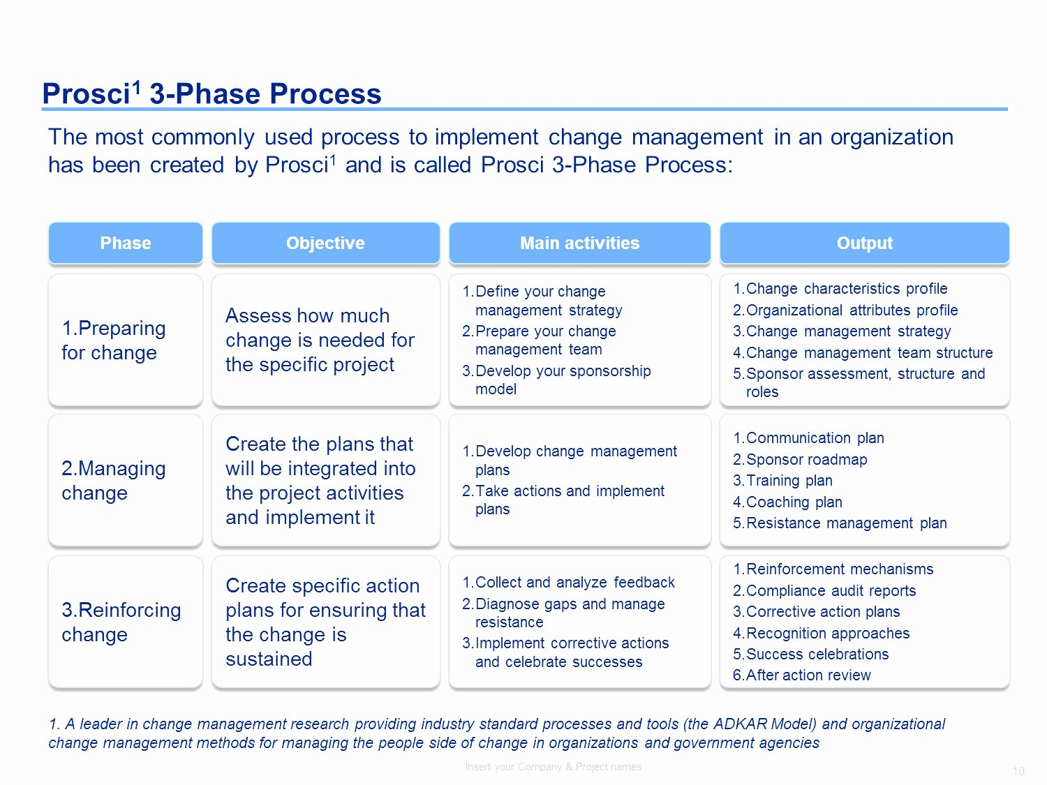 Change Management Plan Template Fresh Change Management Plan Template 11 Chrysler Affilites
