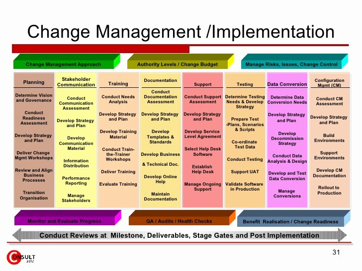 Change Management Plan Template Luxury Change Management tools and Templates
