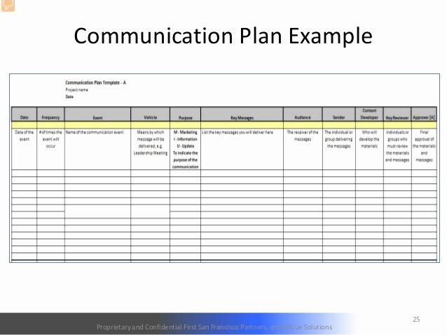 Change Management Plan Template New 26 Of Prosci Munication Plan Template