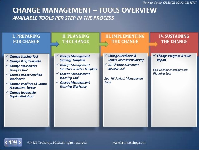 Change Management Plan Template New Change Management How to Manage Change In Your