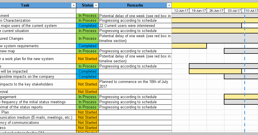 Change Management Template Excel Lovely 4 Change Management Templates Free Project Management