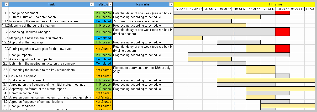 Change Management Template Excel Unique 4 Change Management Templates Free Project Management