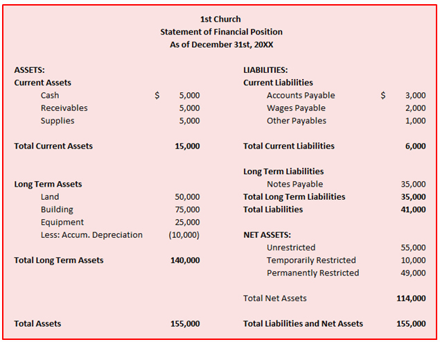 Church Financial Statements Template Inspirational Church Accounting Book